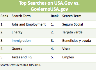 USA.Gov website searches vary between English and Spanish