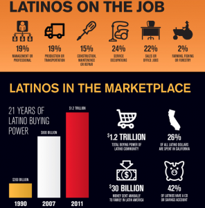 Screen shot 2012 02 04 at 9.08.10 AM 296x300 Infographic: The Rise of the Latino Consumer