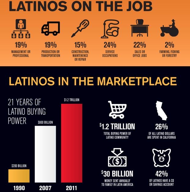 Infographic: The Rise of the Latino Consumer