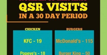 Hispanic Fast Food Stats