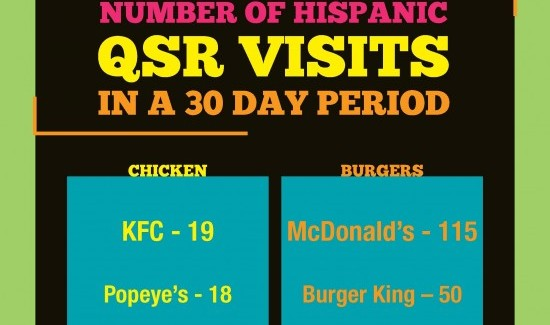 Infograph: Most Popular Fast Food Joints for Latinos