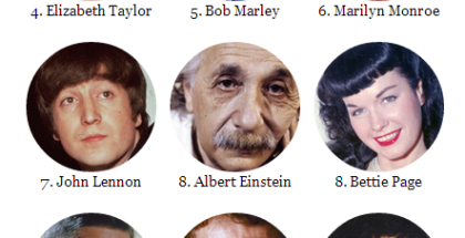 Top Earning Dead Celebrities Forbes